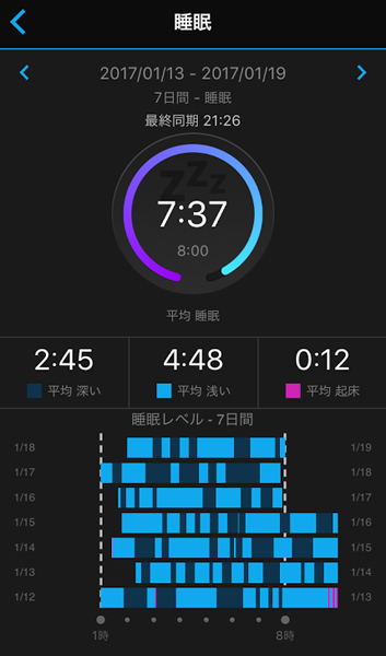 睡眠測定一週間分がこちらの画面です!GARMIN vivoactive J HRを日常的につかってみた感想をブログにしました!