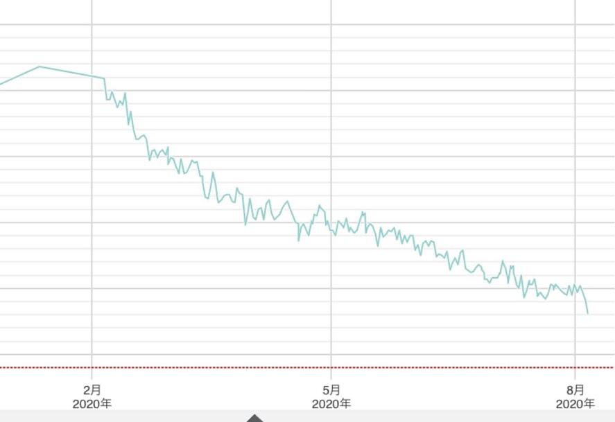 153cmが-10kgのダイエットグラフ(体重)