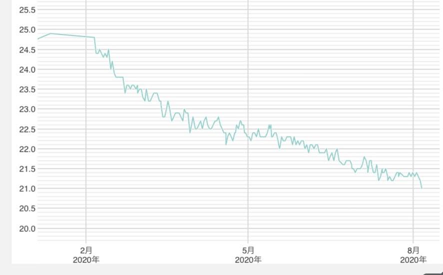 153cmが-10kgのダイエットグラフ(BMI)